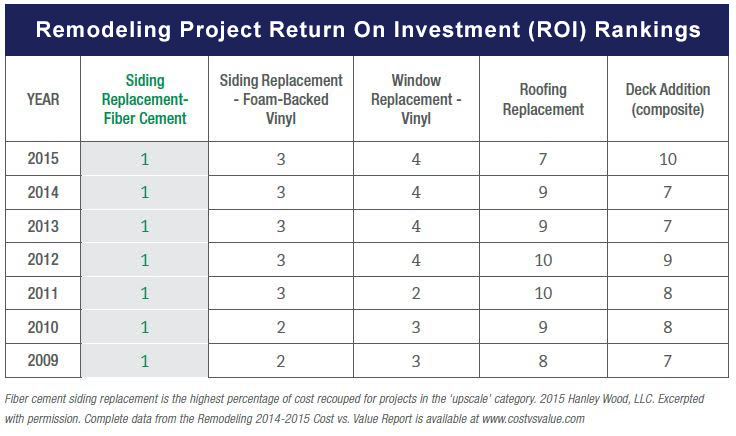 ROI-hardie-siding-project-rankings